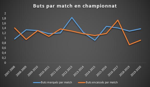 Moyenne de buts marqués et encaissés par match de championnat par les équipes de Philippe Montanier depuis l'été 2007, SFM