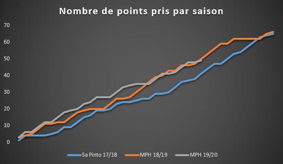 Évolution du nombre de points marqués par le Standard depuis trois ans, play-offs compris, SFM