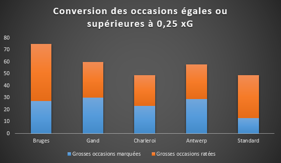Bilan des occasions qui ont, selon les expected goals, au moins 25% de chances de finir au fond des filets, SFM