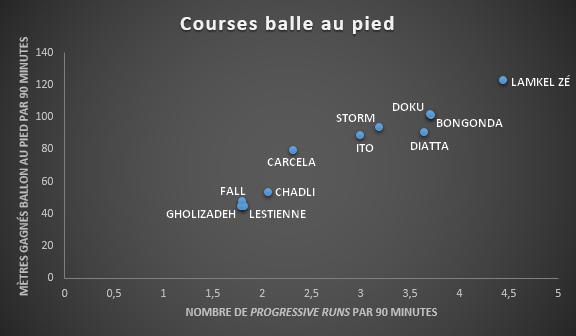 """Le Camerounais est l'ailier du top 8 le plus impressionnant dans le domaine des """"progressive runs""""., D.R."""