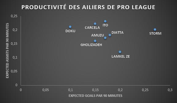 """Les buts et passes décisives """"attendus"""" des ailiers des meilleures équipes de Pro League., D.R."""