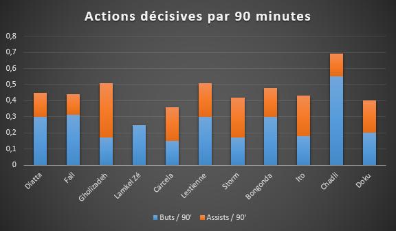 L'absence de passe décisive est le point négatif de la saison de Didier Lamkel Zé., D.R.