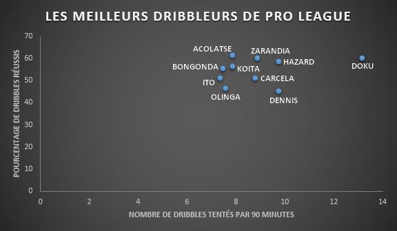 Le nombre de dribbles par match de Jérémy Doku relègue la concurrence à très longue distance., D.R.
