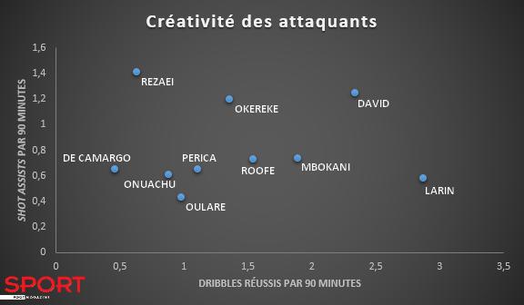 Chiffres par match des attaquants de référence du top 10 du championnat, en termes de dribbles réussis et de passes permettant le tir d'un coéquipier., D.R.
