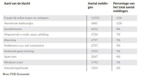 10 meest voorkomende klachten per aard van de klacht., FOD Economie