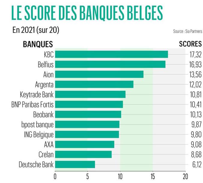 Le score des banques belges, DR