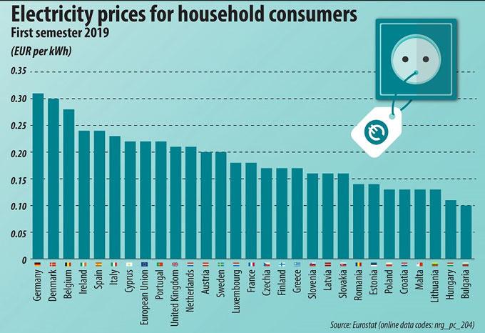 stroomprijzen in de EU, eurostat