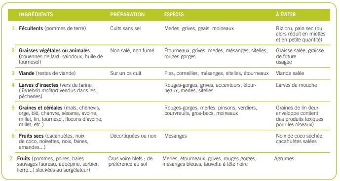 Liste des aliments adaptés aux oiseaux, selon les espèces., Natagora