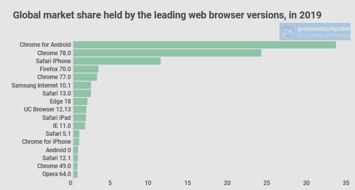De marktaandelen van de verschillende webbrowsers in 2019, PreciseSecurity