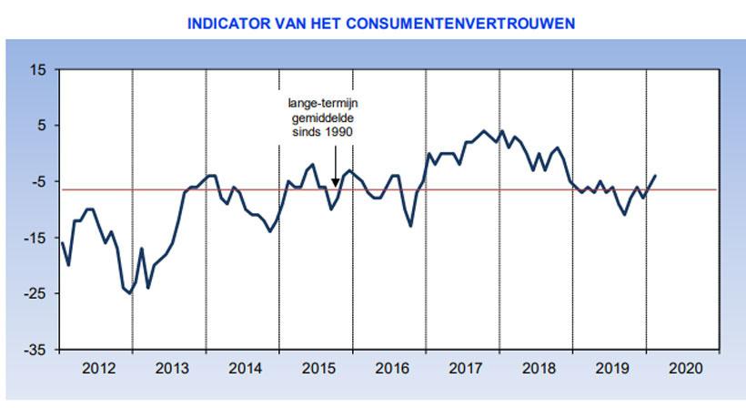 indicator van het consumentenvertrouwen (februari 2020), NBB