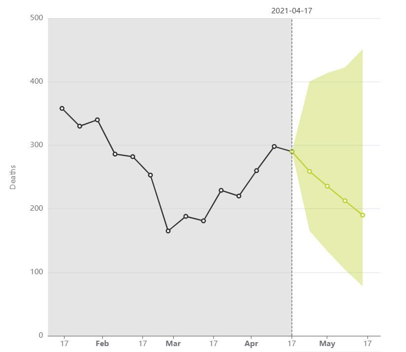 Volgens de verwachtingen van het EuroCOVIDhub-ensemble zal het aantal bevestigde overlijdens de komende vier weken naar alle waarschijnlijkheid afnemen., ECDC