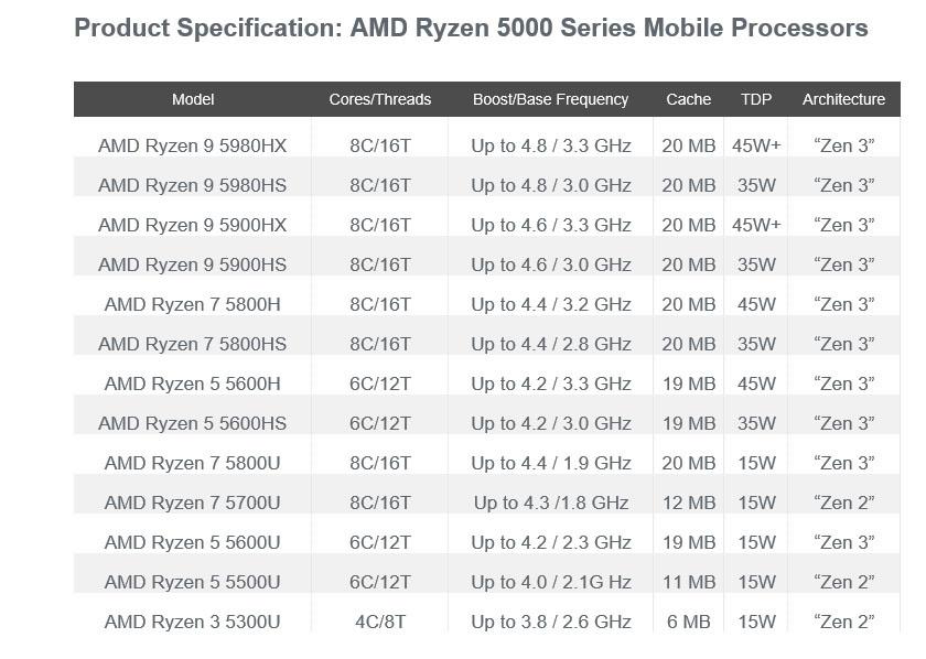 De verschillende Ryzen 5000 laptopchips die AMD lanceert., AMD