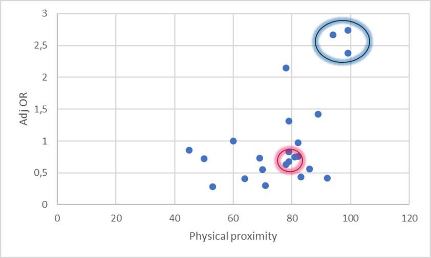 Figuur 3: adjusted odds ratio's uit de Noorse studie voor de eerste golf per beroepsgroep ten opzichte van het risico op fysiek contact op het werk (de blauwe cirkel is getrokken rond de gezondheidswerkers, de roze omcirkelt horecapersoneel) ., RV