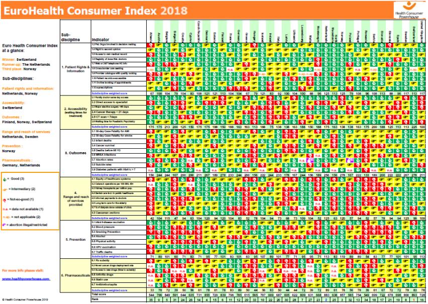 EuroHealth Consumer Index 2018, Health Consumer Powerhouse