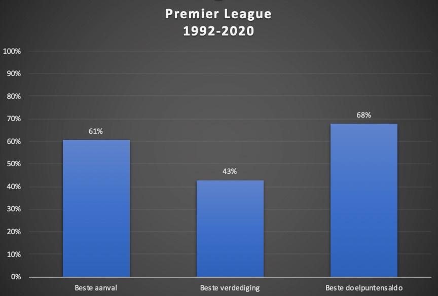 De statistieken van de kampioenen in de Premier League van 1992-2020., Redactie