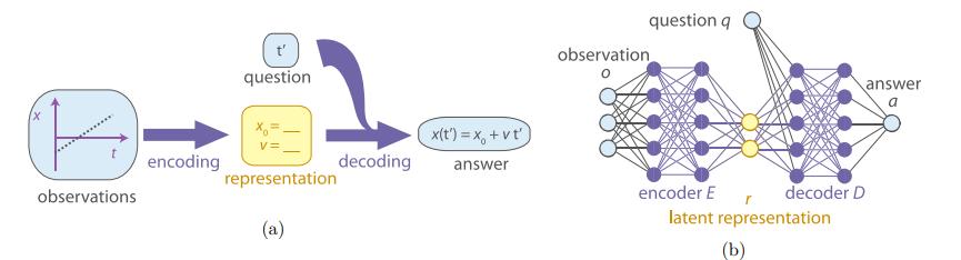 De manier waarop de mens op basis dat meetgegevens een theorie opstelt om vervolgens voorspellingen te maken (links), wordt nagebootst door twee aan elkaar gekoppelde neurale netwerken (rechts)., Renner et al.