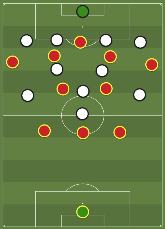 Rood bouwt aan een aanval met drie centrale verdedigers. De vleugelverdedigers gaan hoog. Deze situatie kan net zo goed ontstaan als een ploeg op papier in een 4-2-3-1 staat opgesteld en een van de verdedigende middenvelders de bal komt ophalen bij de centrale verdedigers., Redactie