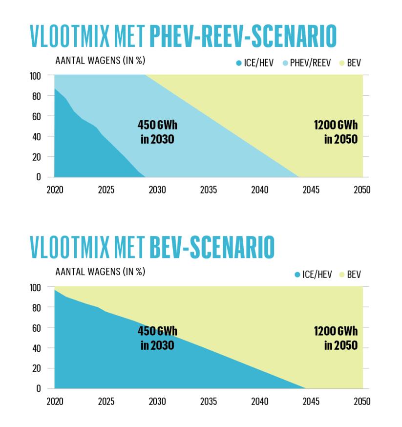 Door de batterijcapaciteit te spreiden over een zo groot mogelijke vloot, met inbegrip van plug-in hybrides (PHEV) en elektrische wagens met een range extender (REEV) daalt het aandeel van conventionele wagens met een interne verbrandingsmotor (ICE) - en dus ook de daarmee gepaard gaande CO2-uitstoot - sneller dan in een scenario waarin de batterijcapaciteit wordt voorbehouden voor volledig elektrische wagens.