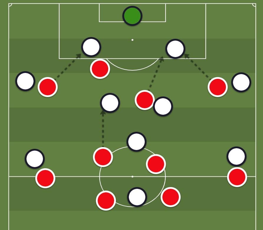 De manier van druk zetten bij Bayern onder Flick tegen een typische 4-3-3., Redactie