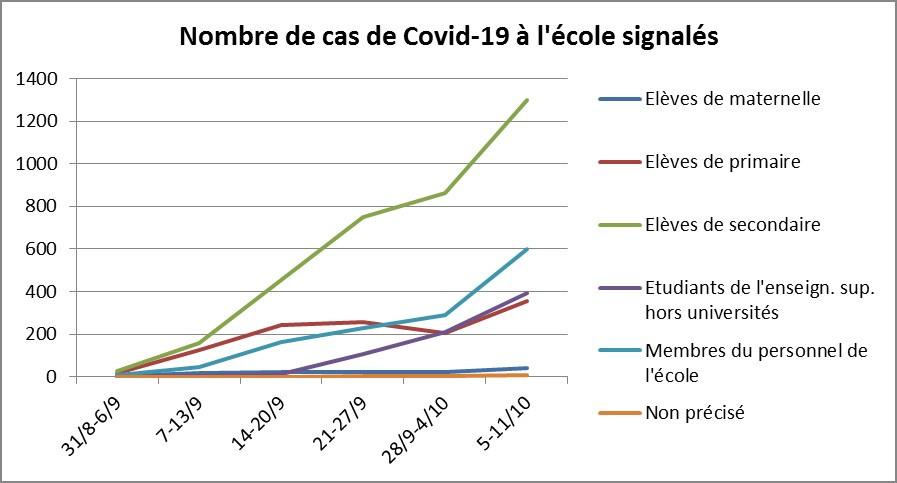 Evolution du nombre de cas signalés au cours des 6 semaines écoulées depuis la rentrée, ONE