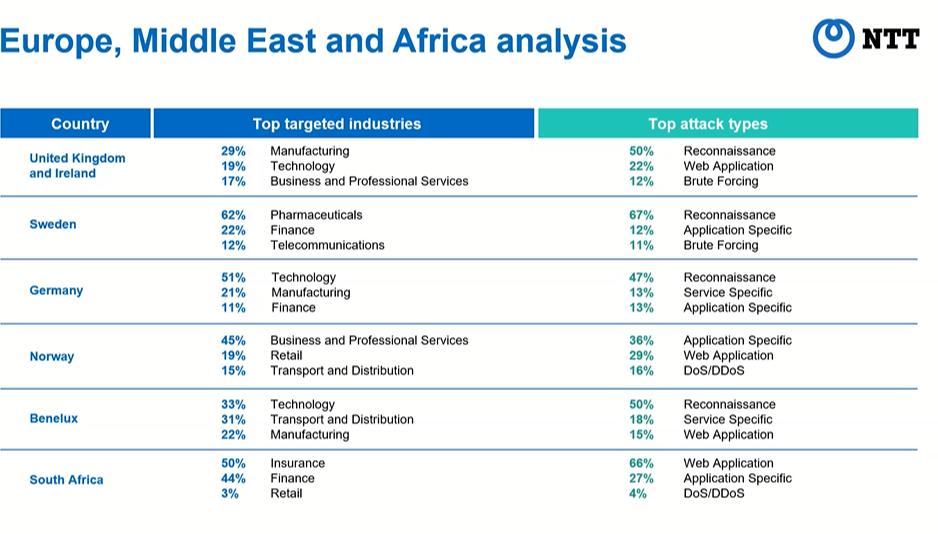 De meest geviseerde sectoren in EMEA, NTT