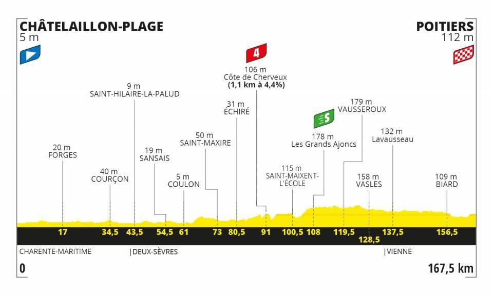 Le profil de cette onzième étape., belga