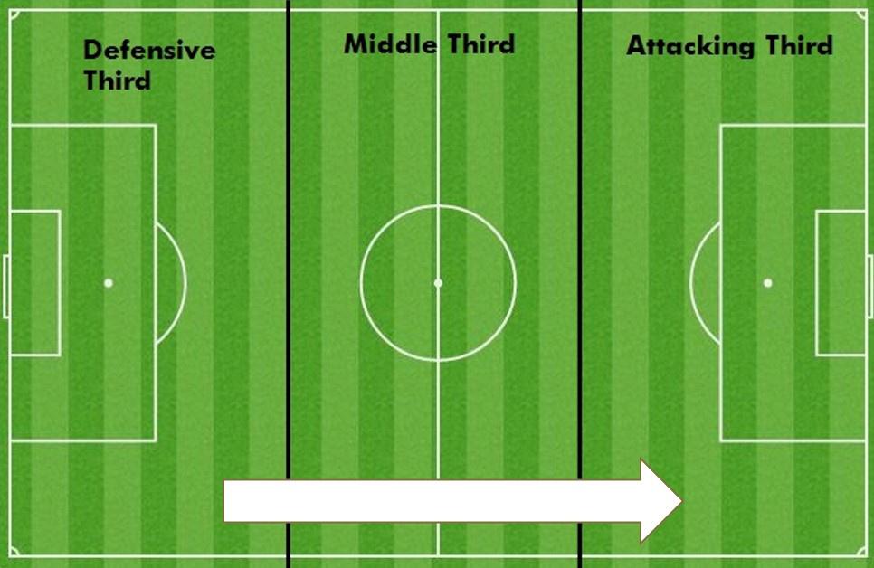 Een veld onderverdeeld in drie delen: het defensieve deel, het middelste derde en het aanvallende of laatste derde., Redactie
